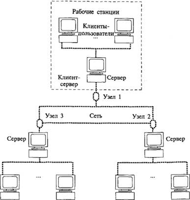 Архитектура клиент-сервер