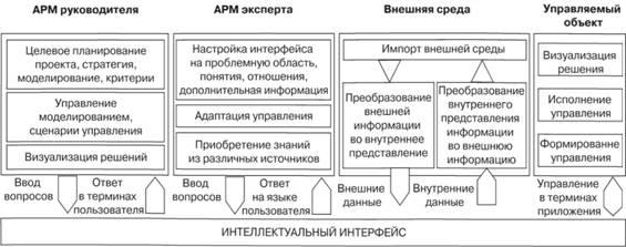Схема системы интеллектуальной