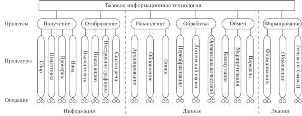 Концептуальная модель базовой