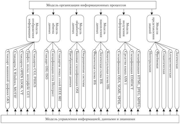 Логическая модель базовой ИТ