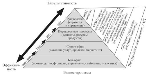 Общая схема развития