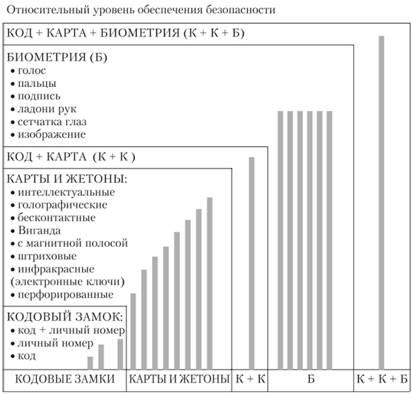 Блок-схема интегрального