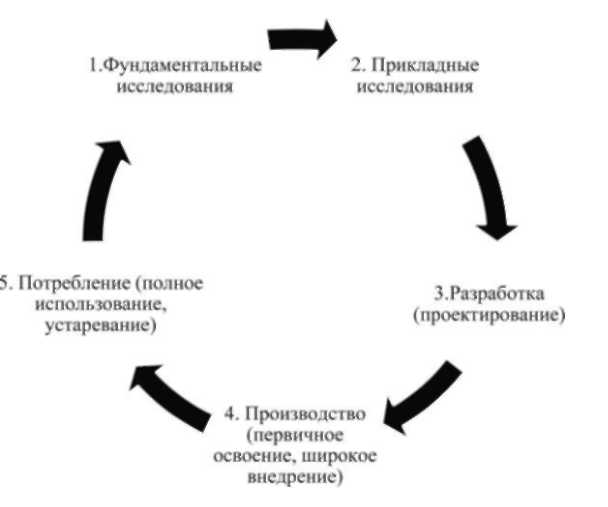 жизненного цикла инноваций