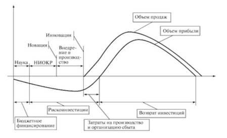 Кривая жизненного цикла
