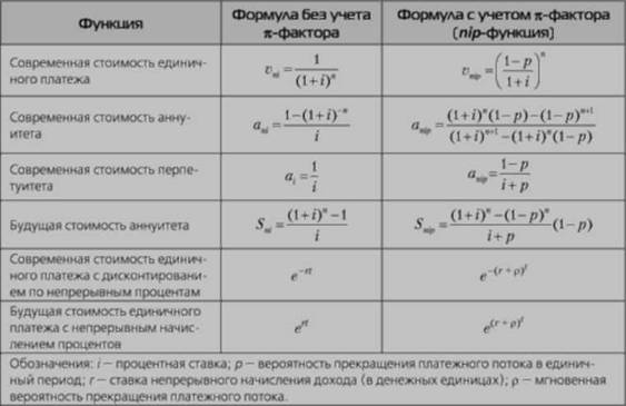 'ормулы финансовой математики