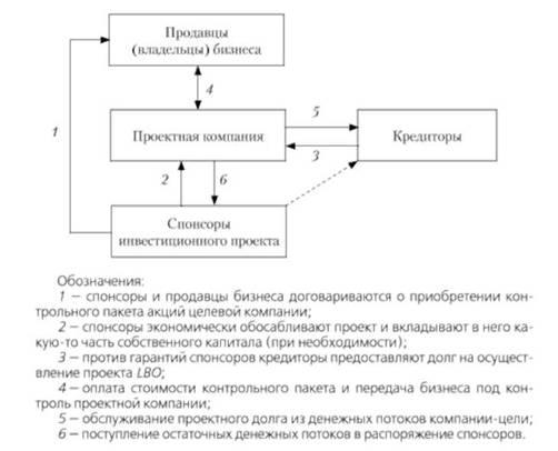 Основные этапы финансирования