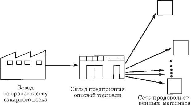 Принципиальная схема движения