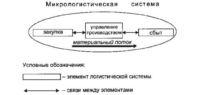 Принципиальная схема