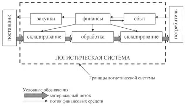 Выделение границ логистической