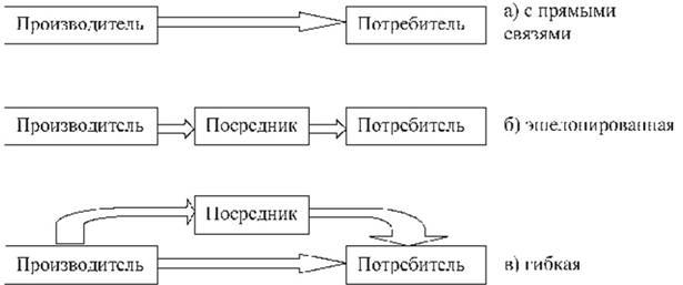 Логистические системы с