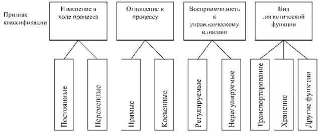 Классификация издержек в