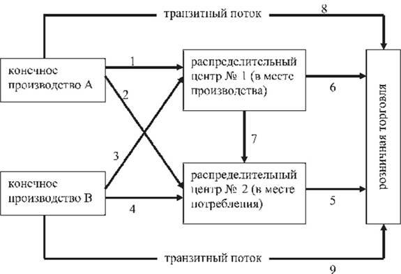 Структурная схема каналов
