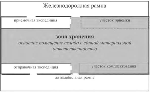 Принципиальная схема склада