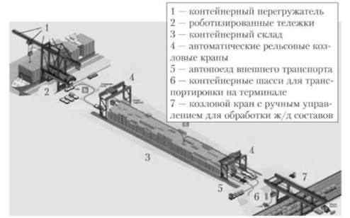 Схема терминала Euromax