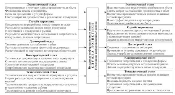 информационных потоков