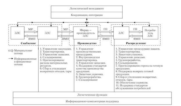 Схема микрологистической