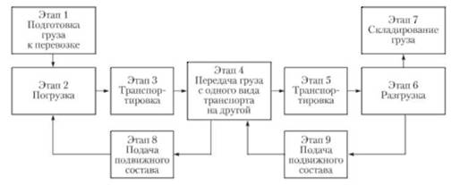 Схема участников перевозки груза