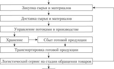 должностная инструкция менеджера по логистике в организации - фото 3
