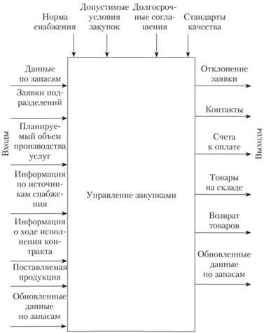 Схема формализованного
