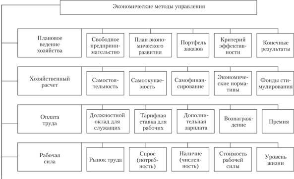Классификация экономических