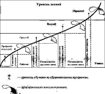 Схема повышения уровня знаний