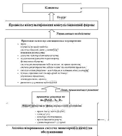 Схема управления качеством