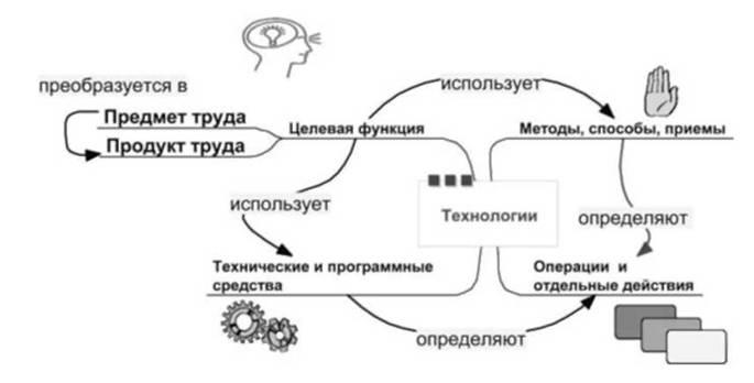 использования методологии экспертных опросов в деятельности орга: