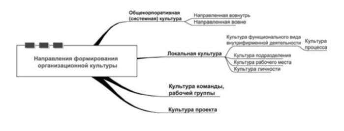 организационной культуры