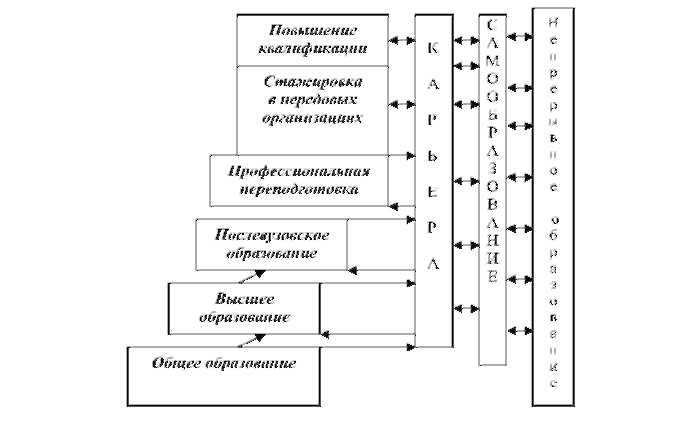 Схема формирования кадрового