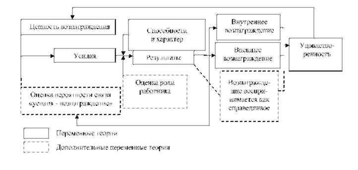 Теория модели Портера-Лоулери