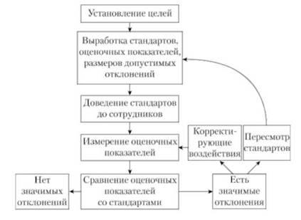 Схема процесса контроля