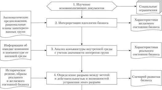 Блок-схема методики разработки