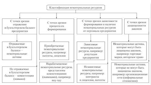 Виды классификации