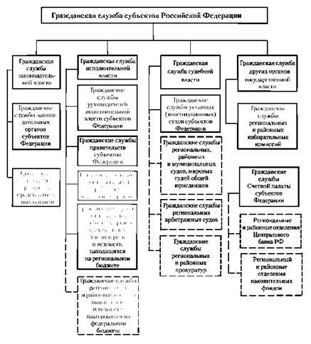 Примерная структура