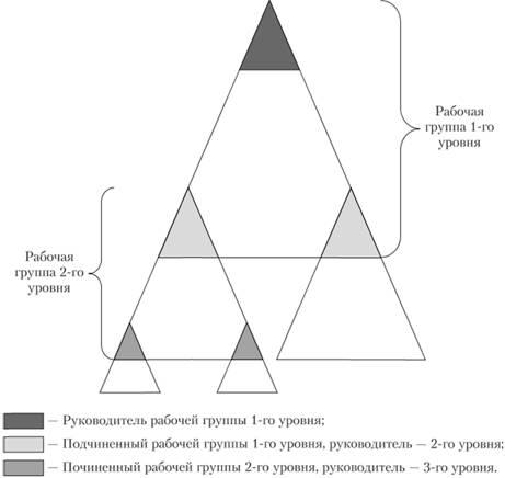Бригадная структура управления