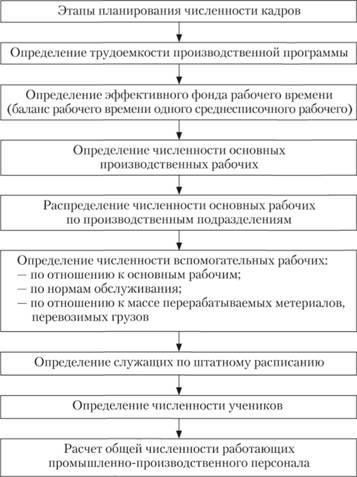 Схема определения плановой