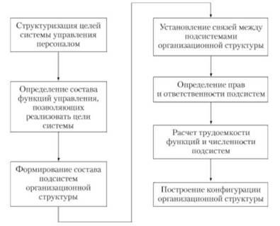 Схема службы управления персоналом 548