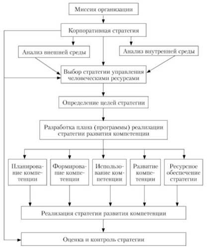 Схема разработки кадровой