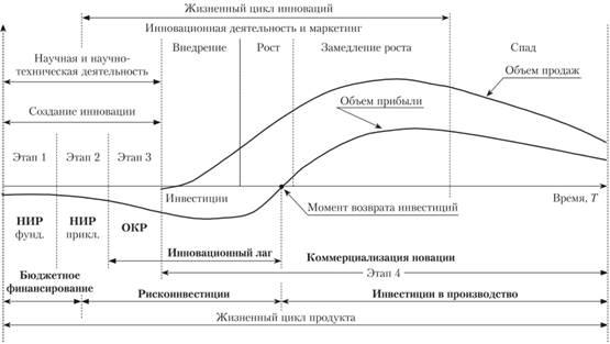 Схема типового жизненного
