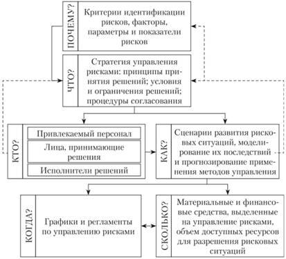 Логическая схема разработки