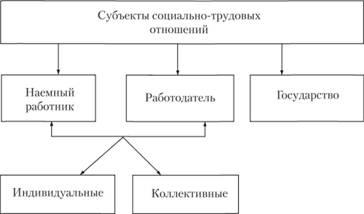 Субъекты социально-трудовых отношений