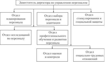Типовая организационная структура службы управления персоналом