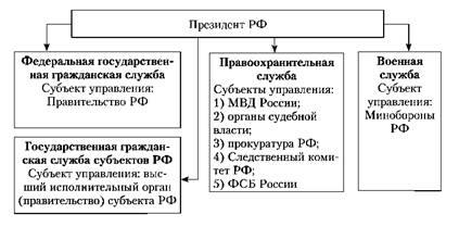 Система государственного и муниципального управления шпаргалка