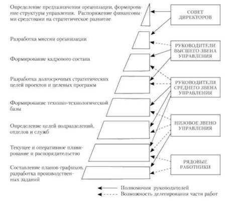 Схема делегирования полномочий