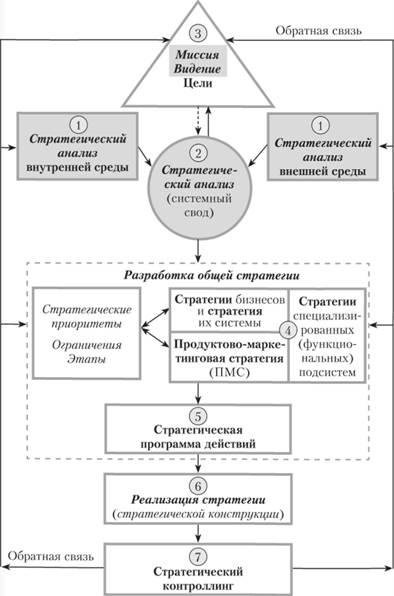 компании из России миссия