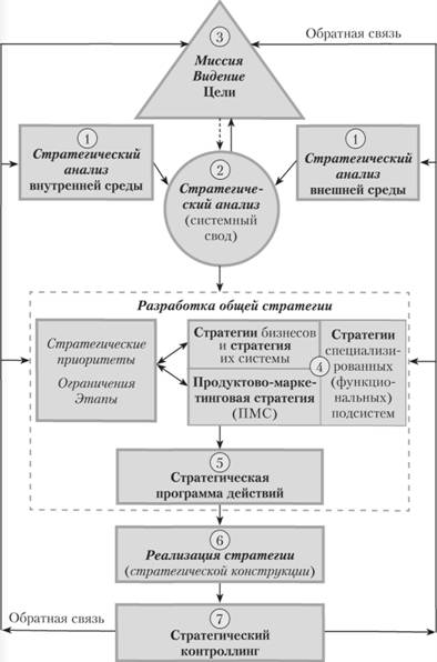 стратегического управления