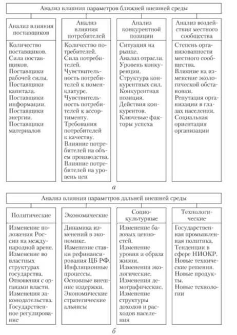 Структура параметров ближней