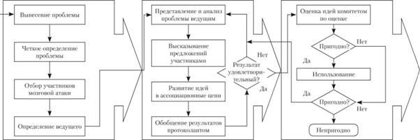 Метод мозгового штурма