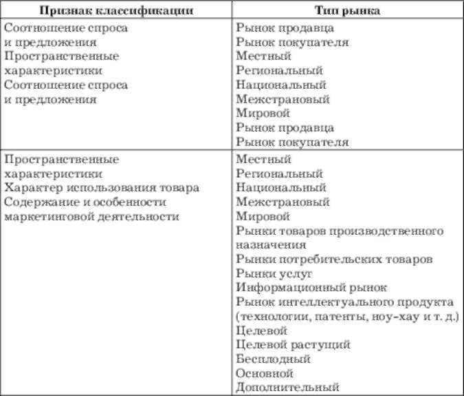 Классификация товарных рынков