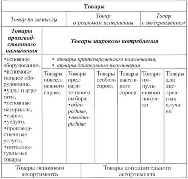 Классификация товаров в